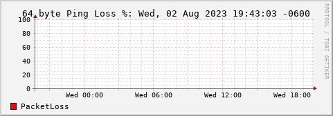 net2 ping stats